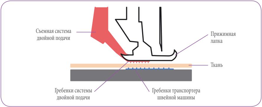 Работа встроенной системы двойной подачи материала